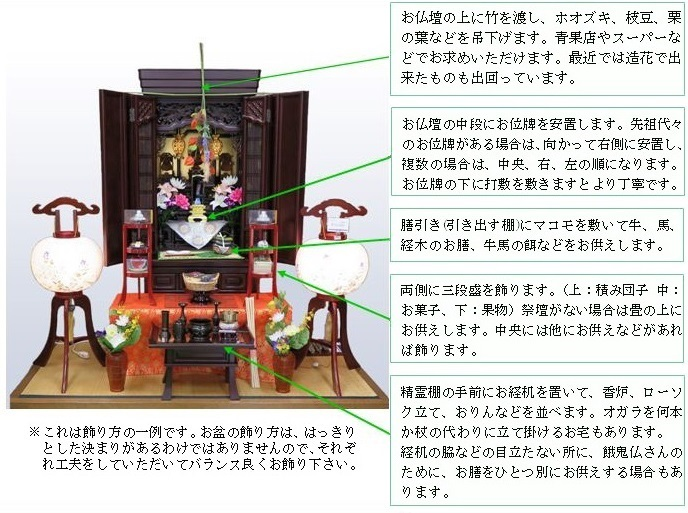 仏壇飾り方4